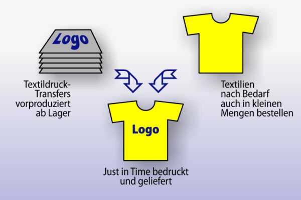 Permatrend Blogbeitrag Print on demand mit Textildruck Transfers